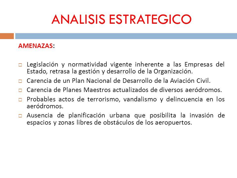 ANALISIS ESTRATEGICO AMENAZAS: