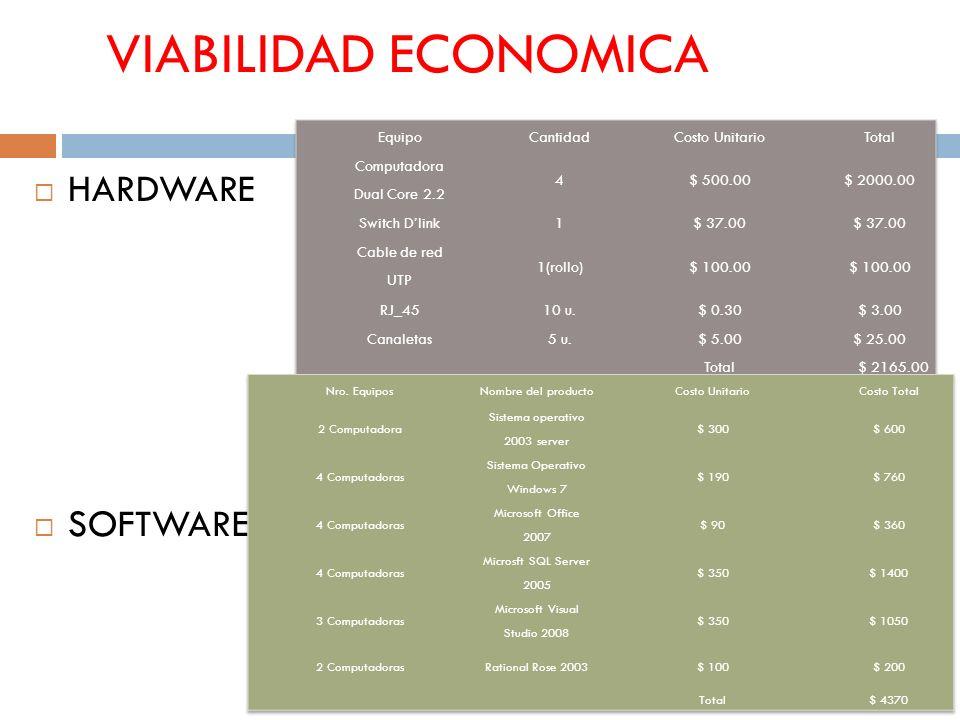 VIABILIDAD ECONOMICA HARDWARE SOFTWARE Equipo Cantidad Costo Unitario