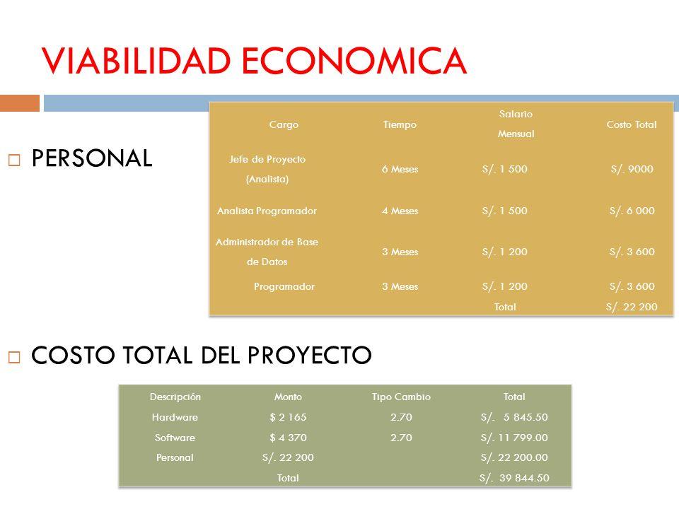 VIABILIDAD ECONOMICA PERSONAL COSTO TOTAL DEL PROYECTO Cargo Tiempo
