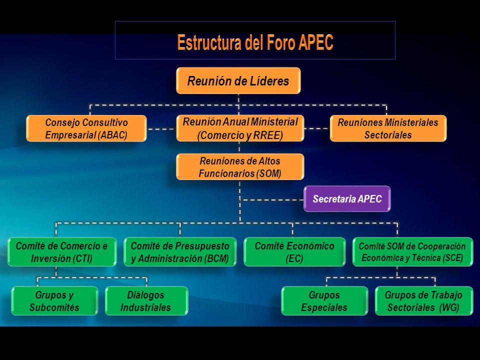 Reunión de Líderes Reunión Anual Ministerial (Comercio y RREE)