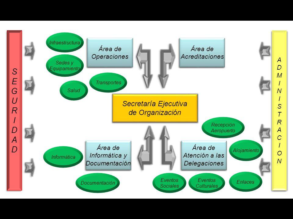 S E G U R I D A Secretaría Ejecutiva de Organización A D M I N S T R C