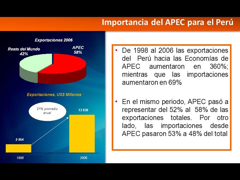 Exportaciones, US$ Millones