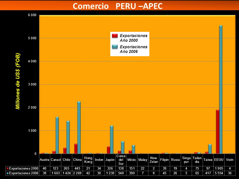 Comercio PERU –APEC Millones de US$ (FOB) Exportaciones Año 2000