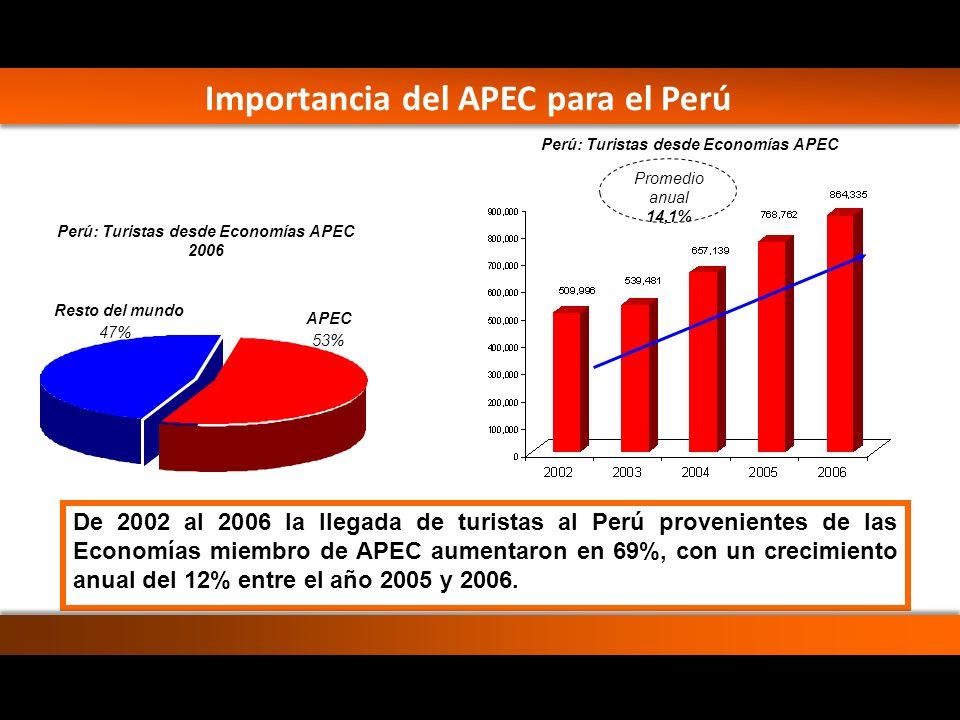 Perú: Turistas desde Economías APEC
