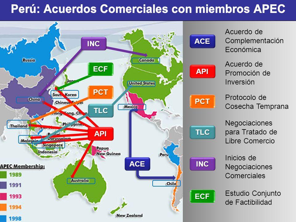 Perú: Acuerdos Comerciales con miembros APEC