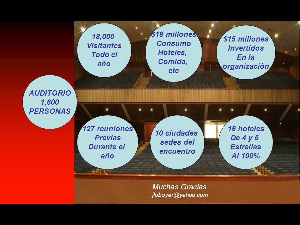 18,000 Visitantes Todo el año $18 millones Consumo Hoteles, Comida,