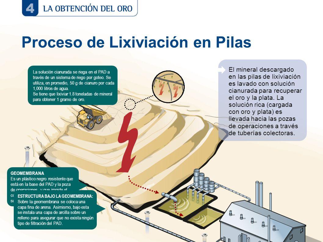 Proceso de Lixiviación en Pilas