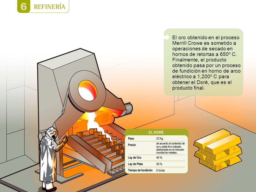 El oro obtenido en el proceso Merrill Crowe es sometido a operaciones de secado en hornos de retortas a 650º C.