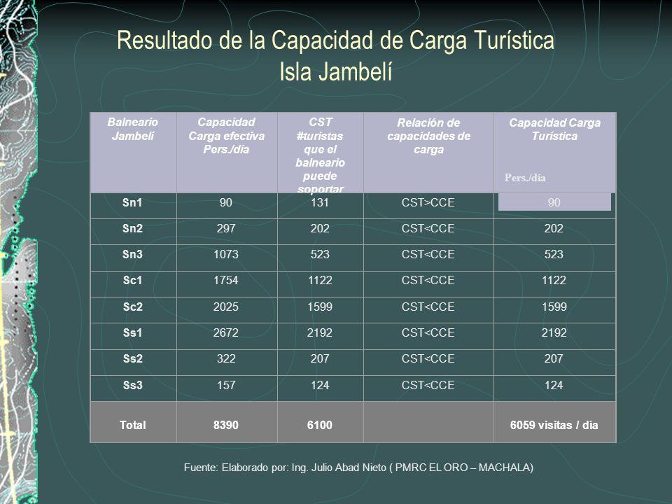 Resultado de la Capacidad de Carga Turística Isla Jambelí