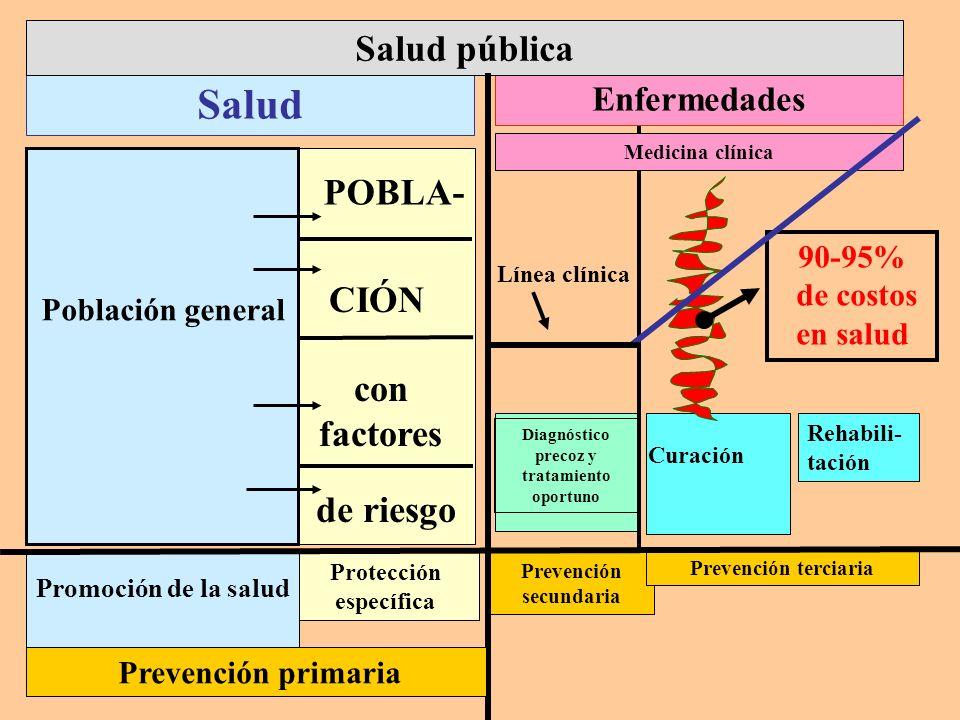 Salud Salud pública POBLA- CIÓN con factores de riesgo Enfermedades