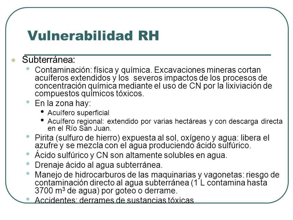 Vulnerabilidad RH Subterránea:
