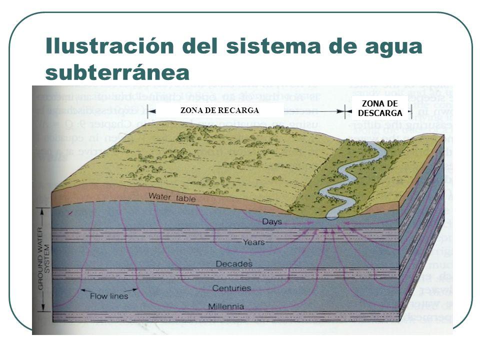 Ilustración del sistema de agua subterránea