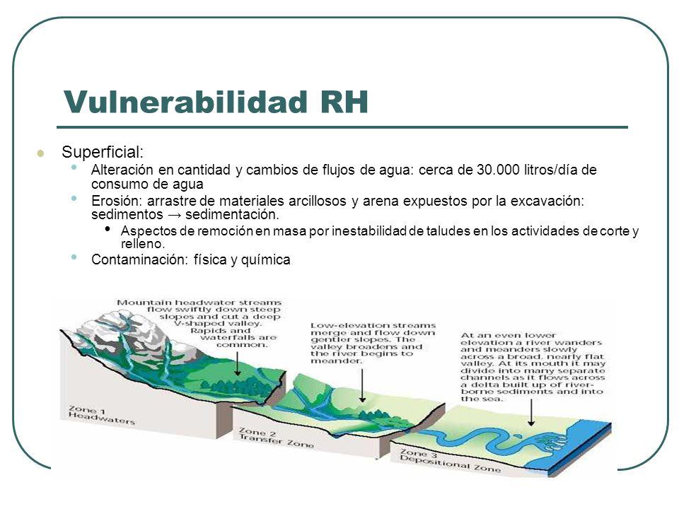 Vulnerabilidad RH Superficial: