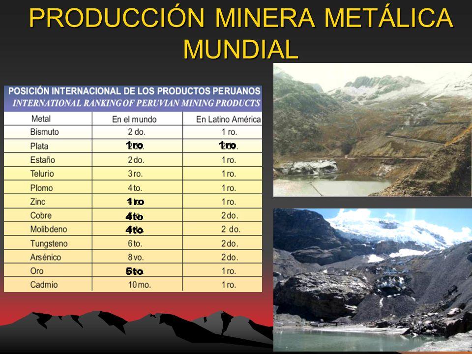 PRODUCCIÓN MINERA METÁLICA MUNDIAL