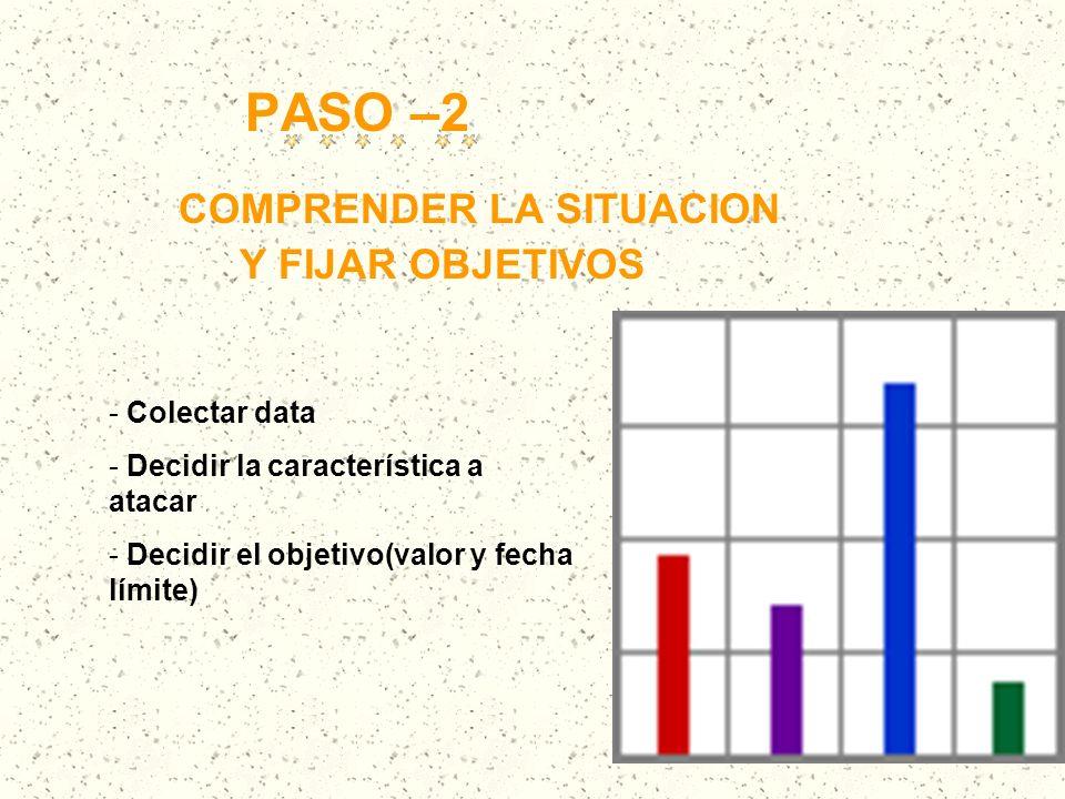 PASO –2 Y FIJAR OBJETIVOS Colectar data