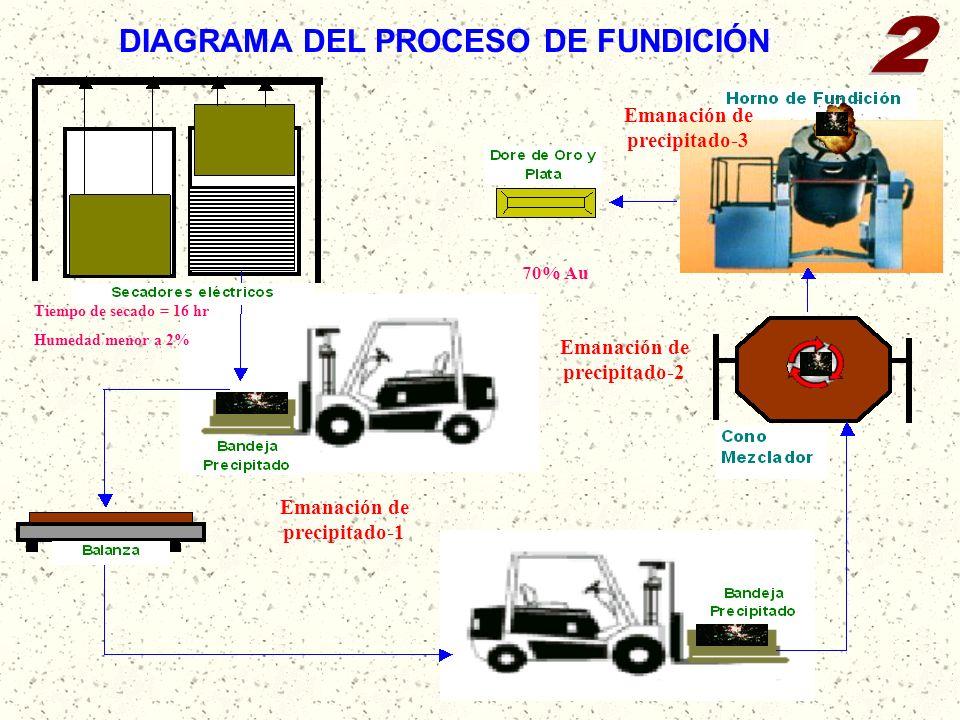 2 DIAGRAMA DEL PROCESO DE FUNDICIÓN Emanación de precipitado-3