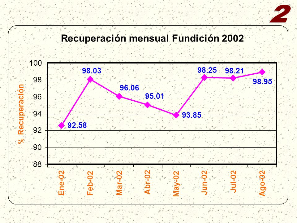 2 Recuperación mensual Fundición 2002 100 98.03 98.25 98.21 98 98.95