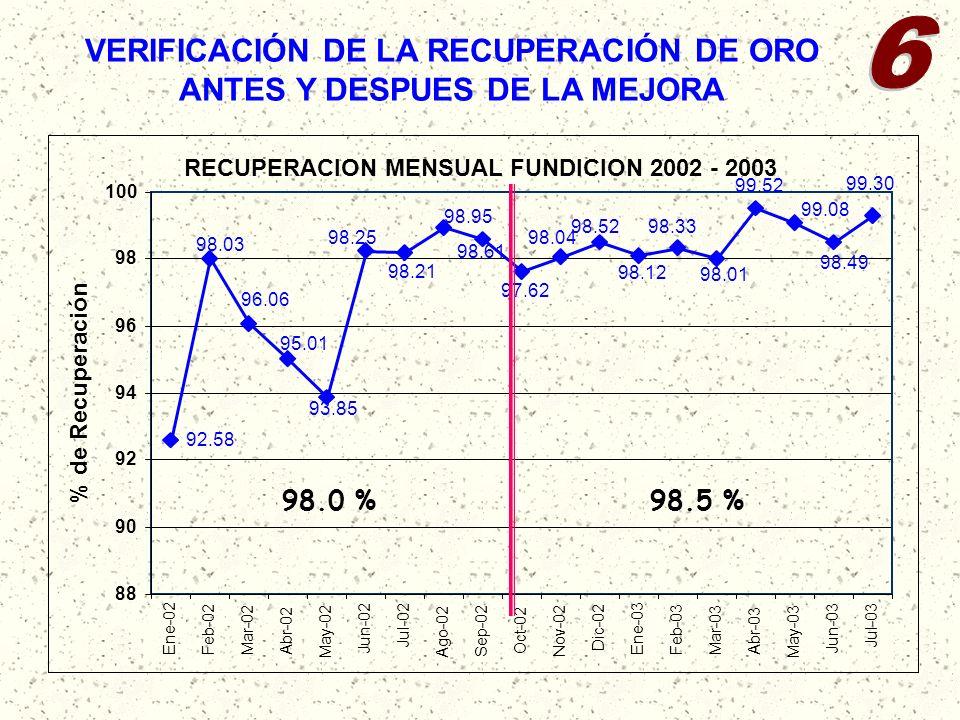 VERIFICACIÓN DE LA RECUPERACIÓN DE ORO ANTES Y DESPUES DE LA MEJORA