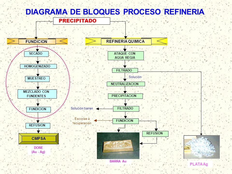 DIAGRAMA DE BLOQUES PROCESO REFINERIA