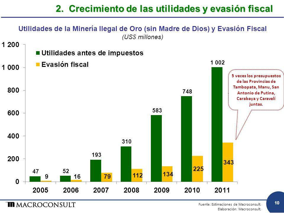 2. Crecimiento de las utilidades y evasión fiscal