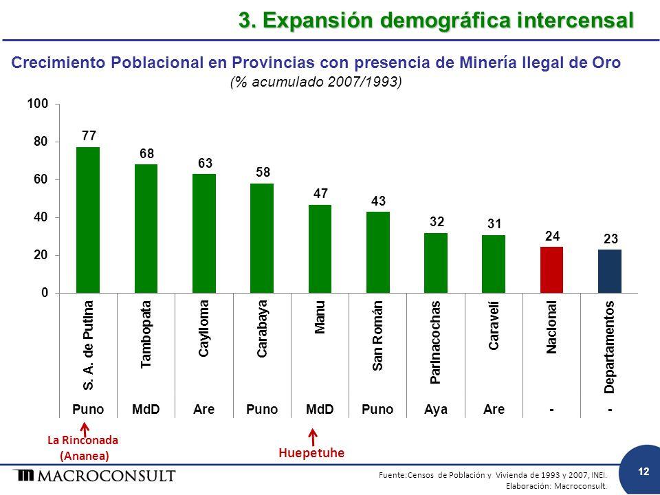 3. Expansión demográfica intercensal