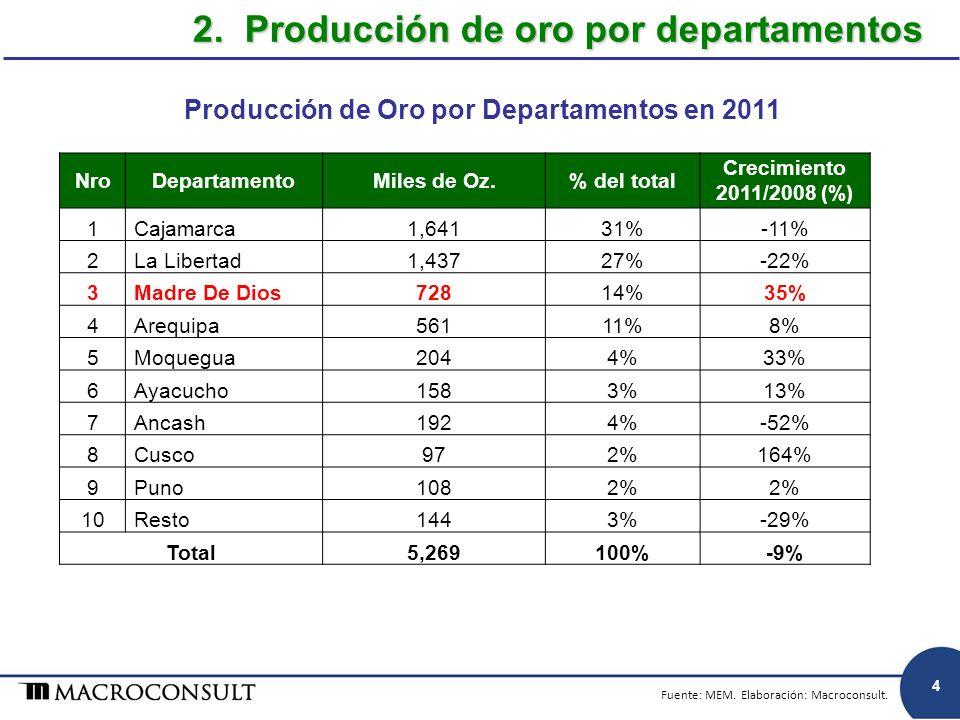 Producción de Oro por Departamentos en 2011