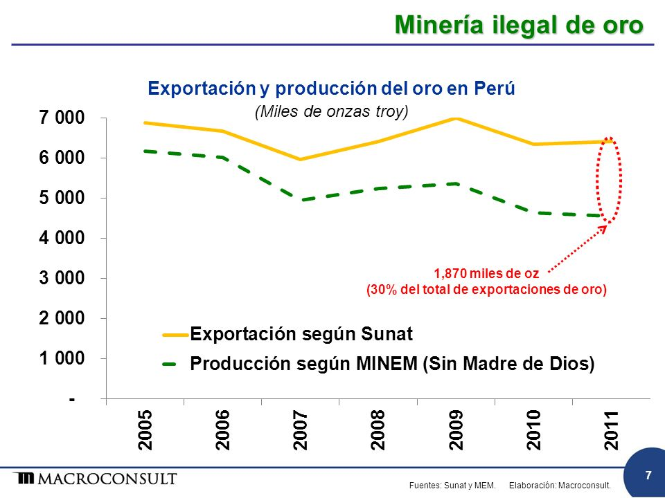 Exportación y producción del oro en Perú