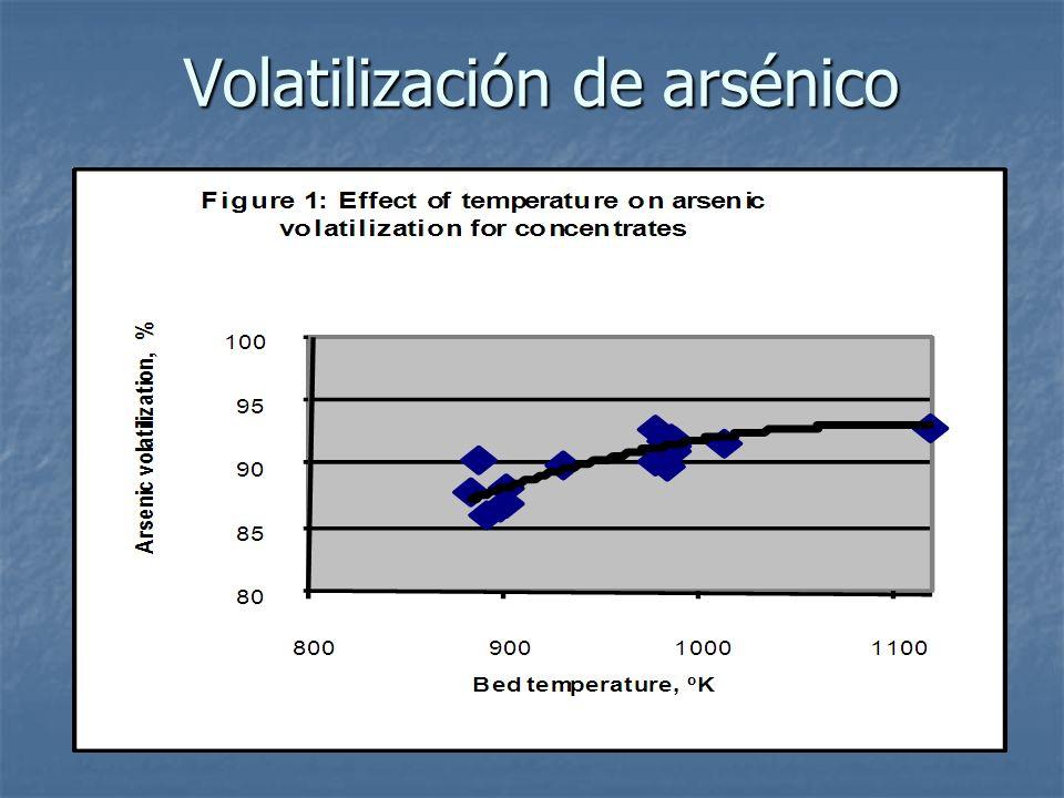Volatilización de arsénico