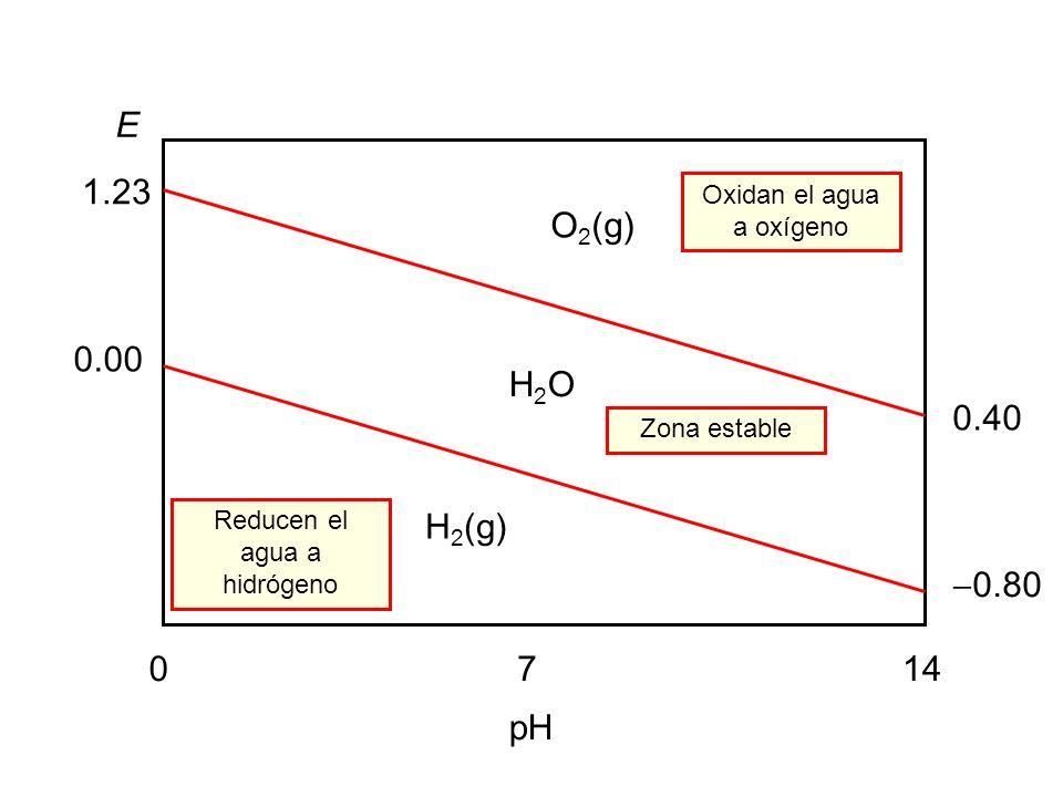 E 1.23. Oxidan el agua a oxígeno. O2(g) 0.00. H2O. 0.40. Zona estable. Reducen el agua a hidrógeno.