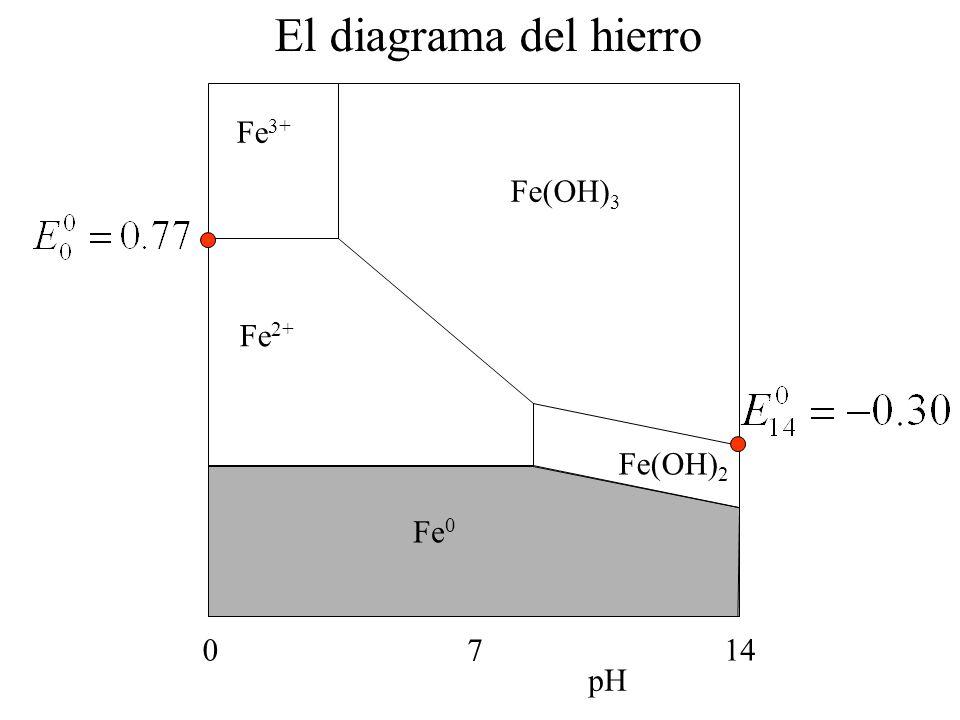 El diagrama del hierro Fe3+ Fe(OH)3 Fe2+ Fe(OH)2 Fe0 7 14 pH