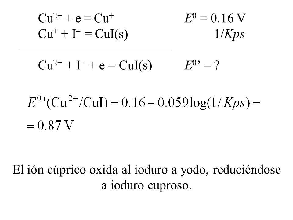 El ión cúprico oxida al ioduro a yodo, reduciéndose a ioduro cuproso.