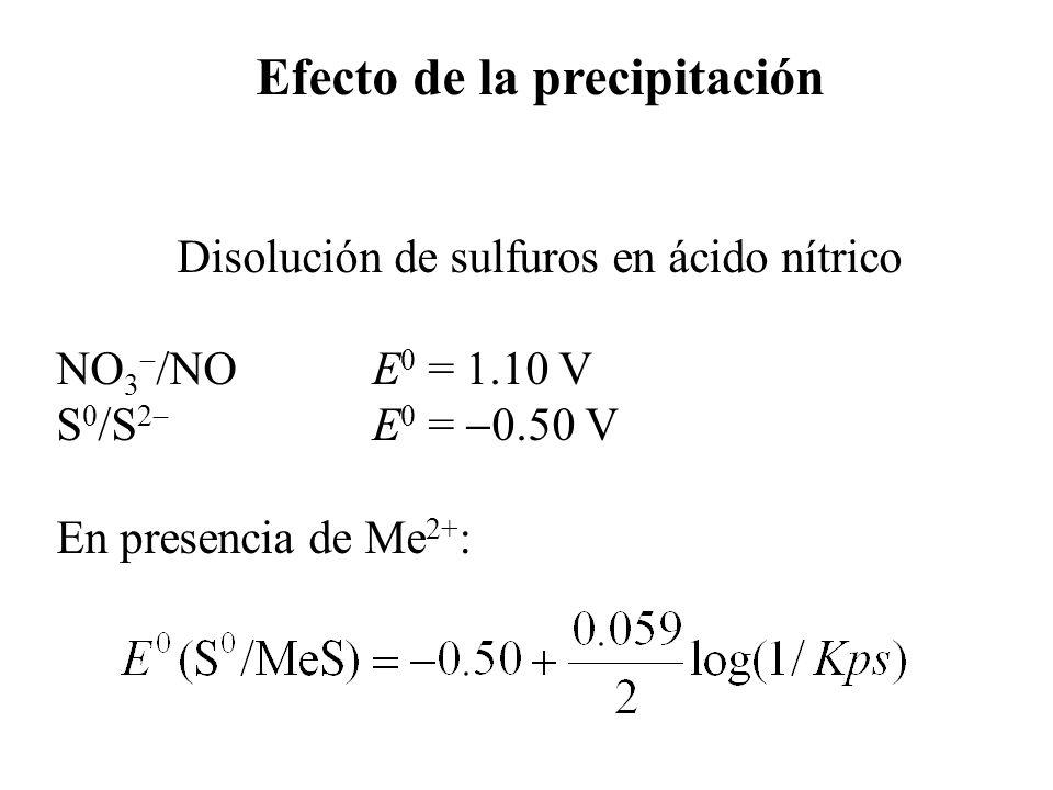 Efecto de la precipitación