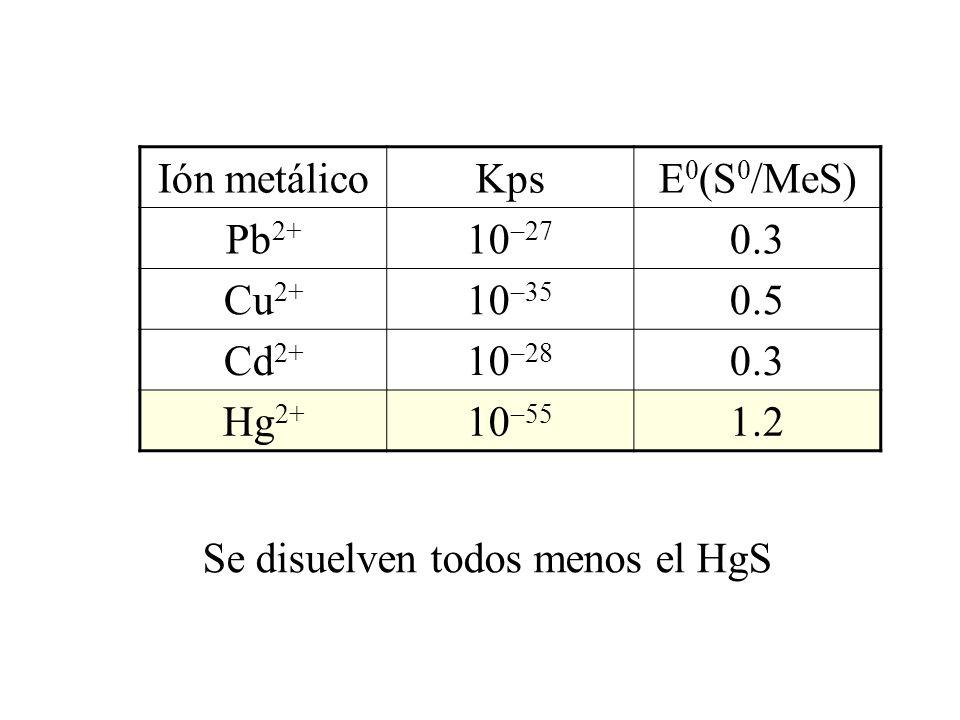 Ión metálico Kps. E0(S0/MeS) Pb2+ 1027. 0.3. Cu2+ 1035. 0.5. Cd2+ 1028. Hg2+ 1055. 1.2.