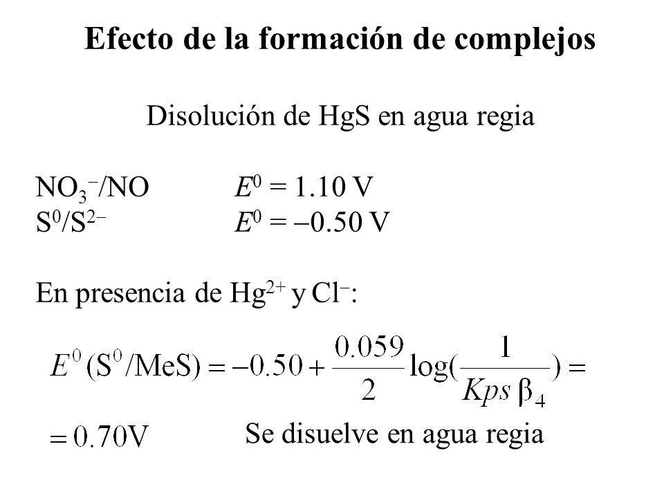 Efecto de la formación de complejos