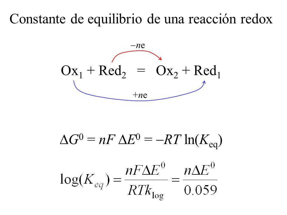 Constante de equilibrio de una reacción redox