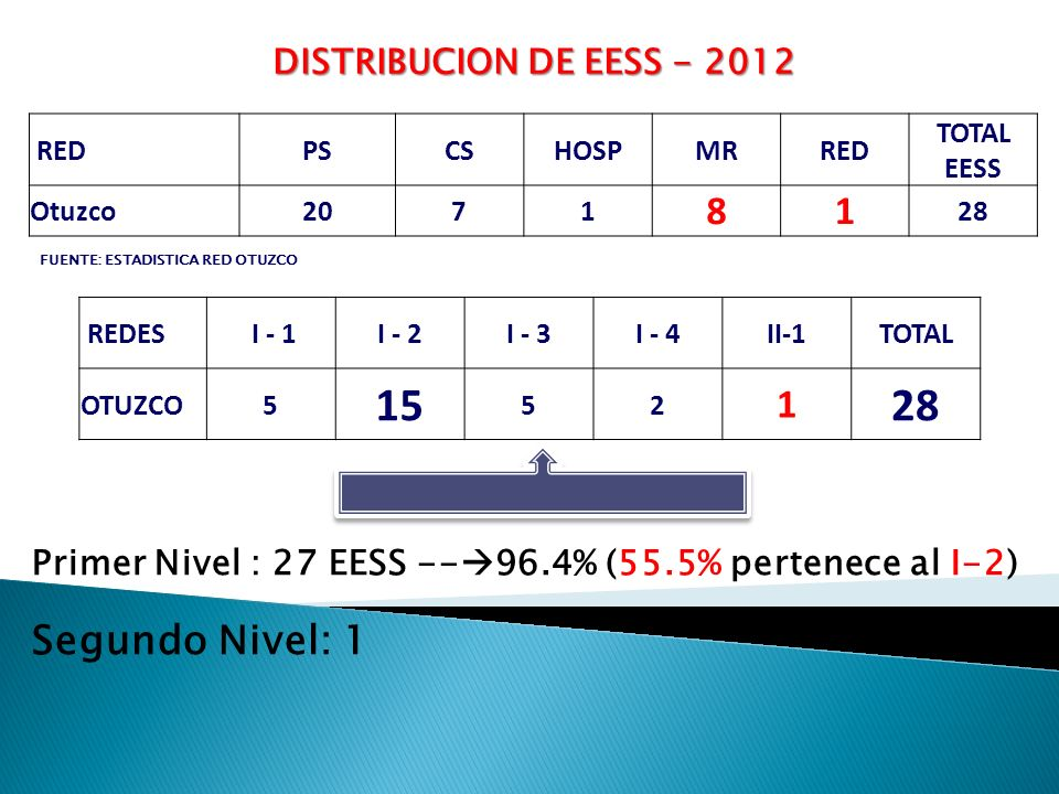 15 28 8 1 Segundo Nivel: 1 DISTRIBUCION DE EESS - 2012