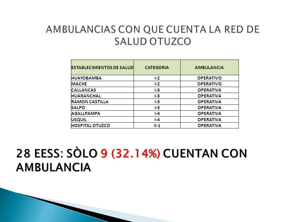 AMBULANCIAS CON QUE CUENTA LA RED DE SALUD OTUZCO