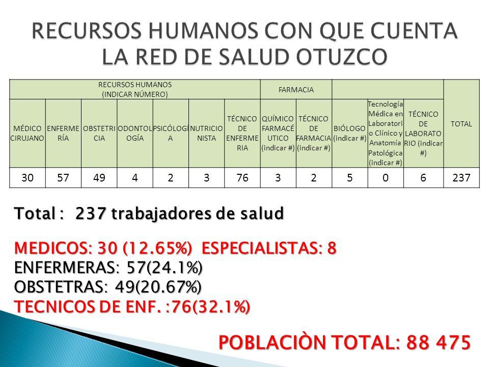 RECURSOS HUMANOS CON QUE CUENTA LA RED DE SALUD OTUZCO