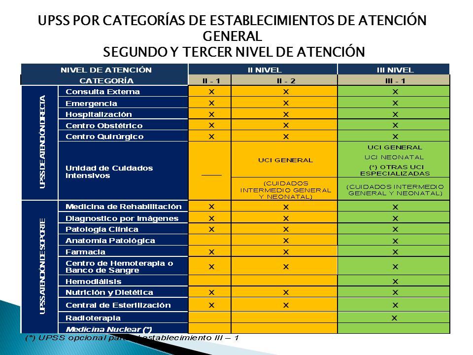 UPSS POR CATEGORÍAS DE ESTABLECIMIENTOS DE ATENCIÓN GENERAL