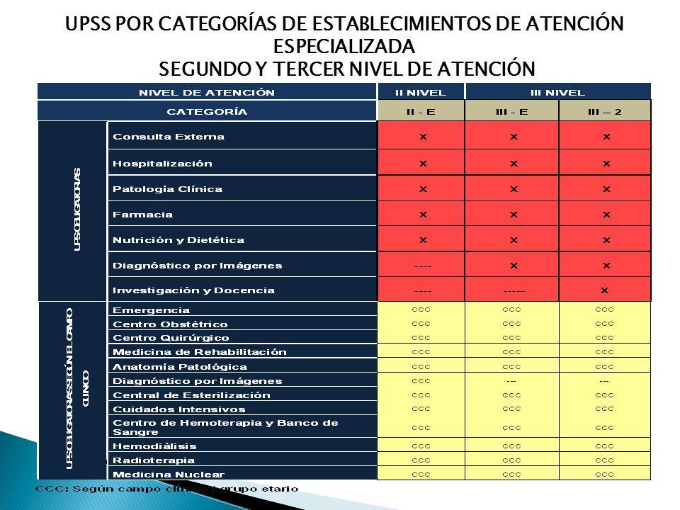UPSS POR CATEGORÍAS DE ESTABLECIMIENTOS DE ATENCIÓN ESPECIALIZADA