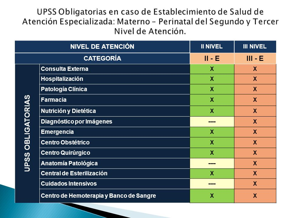 UPSS Obligatorias en caso de Establecimiento de Salud de Atención Especializada: Materno – Perinatal del Segundo y Tercer Nivel de Atención.