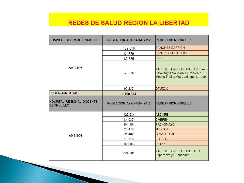 REDES DE SALUD REGION LA LIBERTAD
