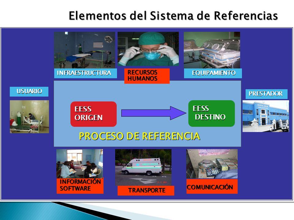 Elementos del Sistema de Referencias