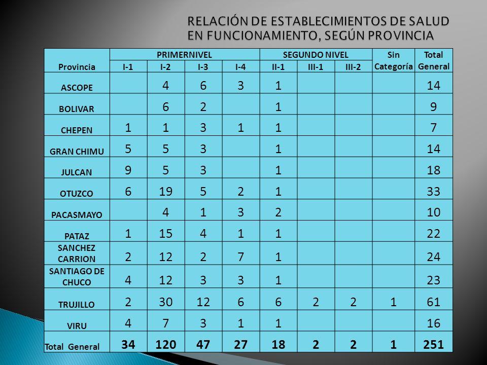 RELACIÓN DE ESTABLECIMIENTOS DE SALUD EN FUNCIONAMIENTO, SEGÚN PROVINCIA