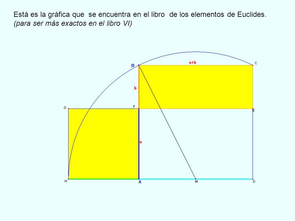Está es la gráfica que se encuentra en el libro de los elementos de Euclides.