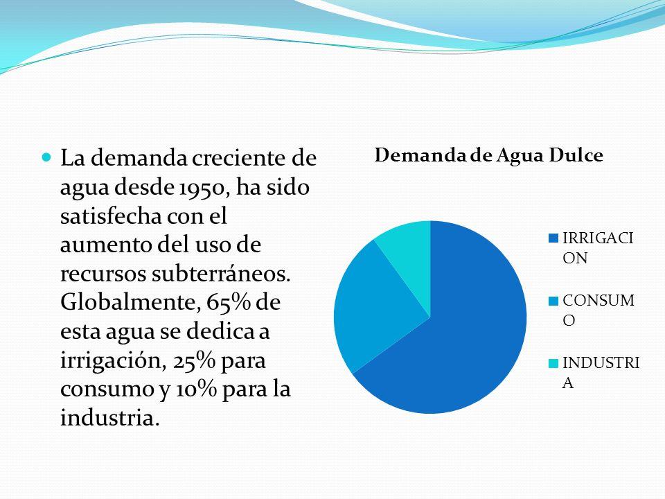 La demanda creciente de agua desde 1950, ha sido satisfecha con el aumento del uso de recursos subterráneos.