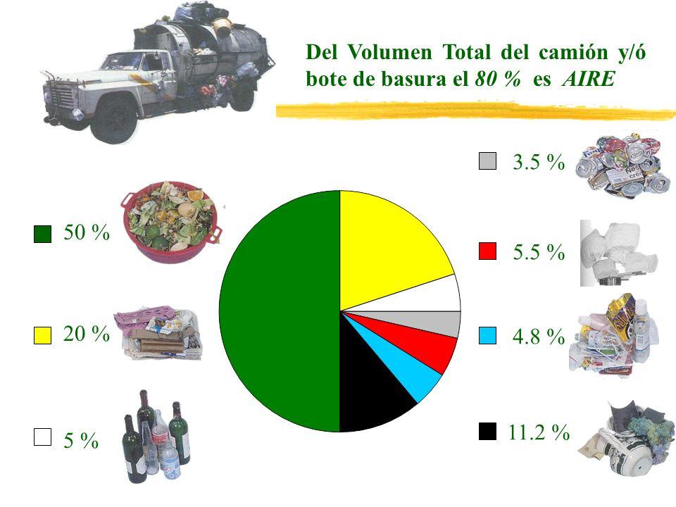 Del Volumen Total del camión y/ó bote de basura el 80 % es AIRE