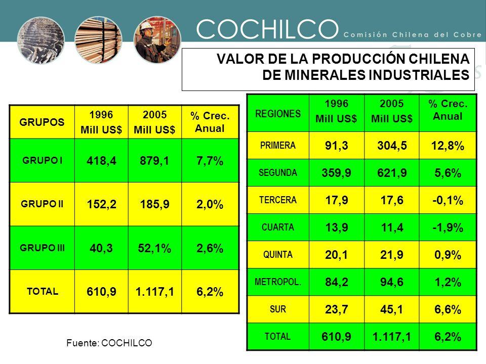 VALOR DE LA PRODUCCIÓN CHILENA DE MINERALES INDUSTRIALES
