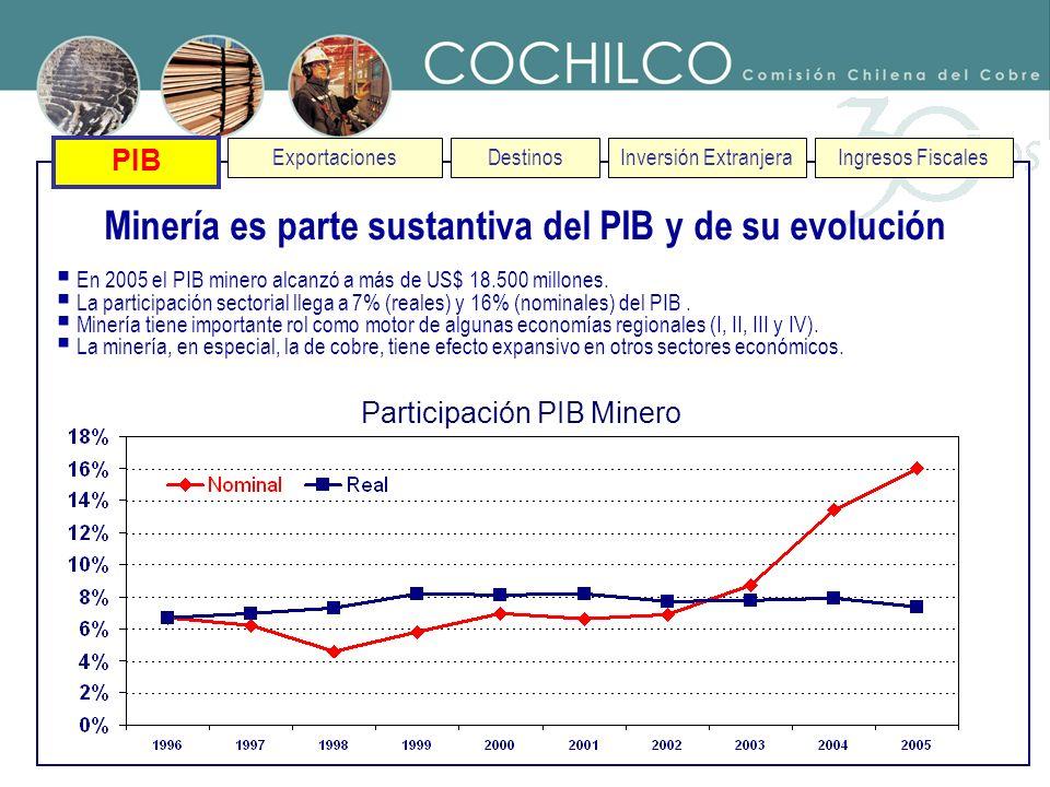 Minería es parte sustantiva del PIB y de su evolución
