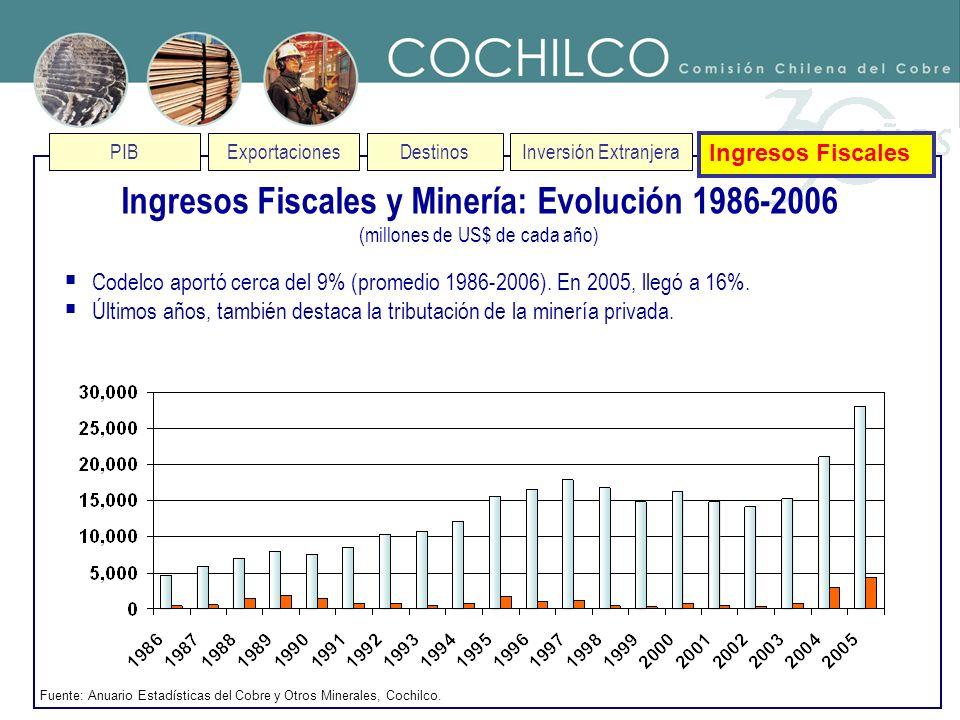Ingresos Fiscales y Minería: Evolución 1986-2006
